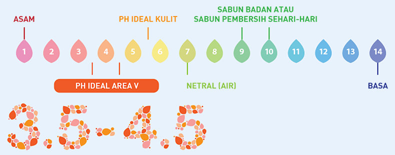PH level Femcare feminine care   Femcare Indonesia